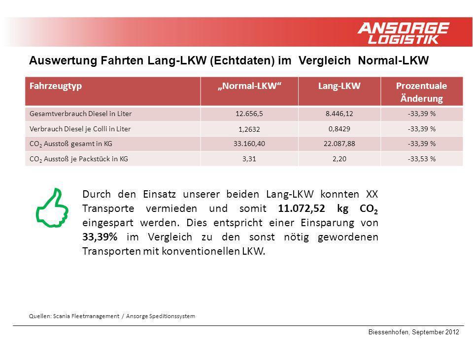 Biessenhofen, September 2012 Auswertung Fahrten Lang-LKW (Echtdaten) im Vergleich Normal-LKW FahrzeugtypNormal-LKWLang-LKWProzentuale Änderung Gesamtv