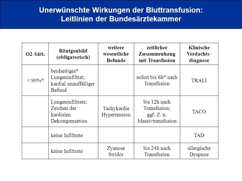 O2-Sätt. Röntgenbild (obligatorisch) weitere wesentliche Befunde zeitlicher Zusammenhang mit Transfusion Klinische Verdachts- diagnose < 90%* beidseit