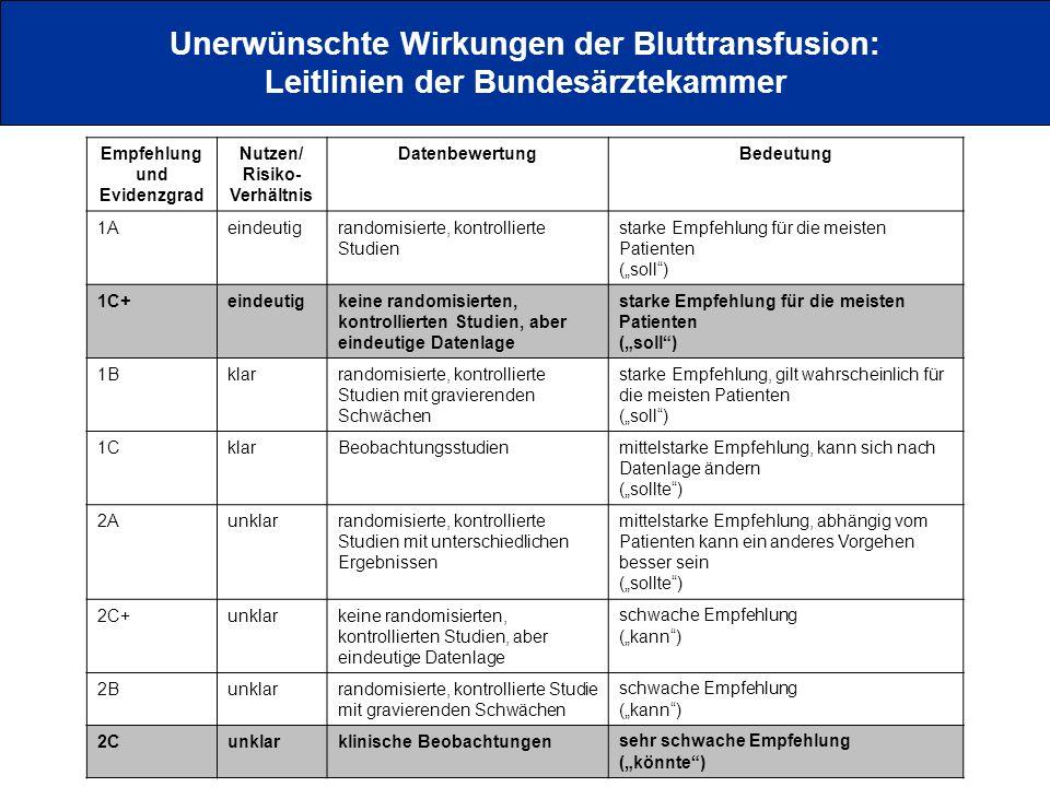 Unerwünschte Wirkungen der Bluttransfusion: Leitlinien der Bundesärztekammer Empfehlung und Evidenzgrad Nutzen/ Risiko- Verhältnis DatenbewertungBedeu