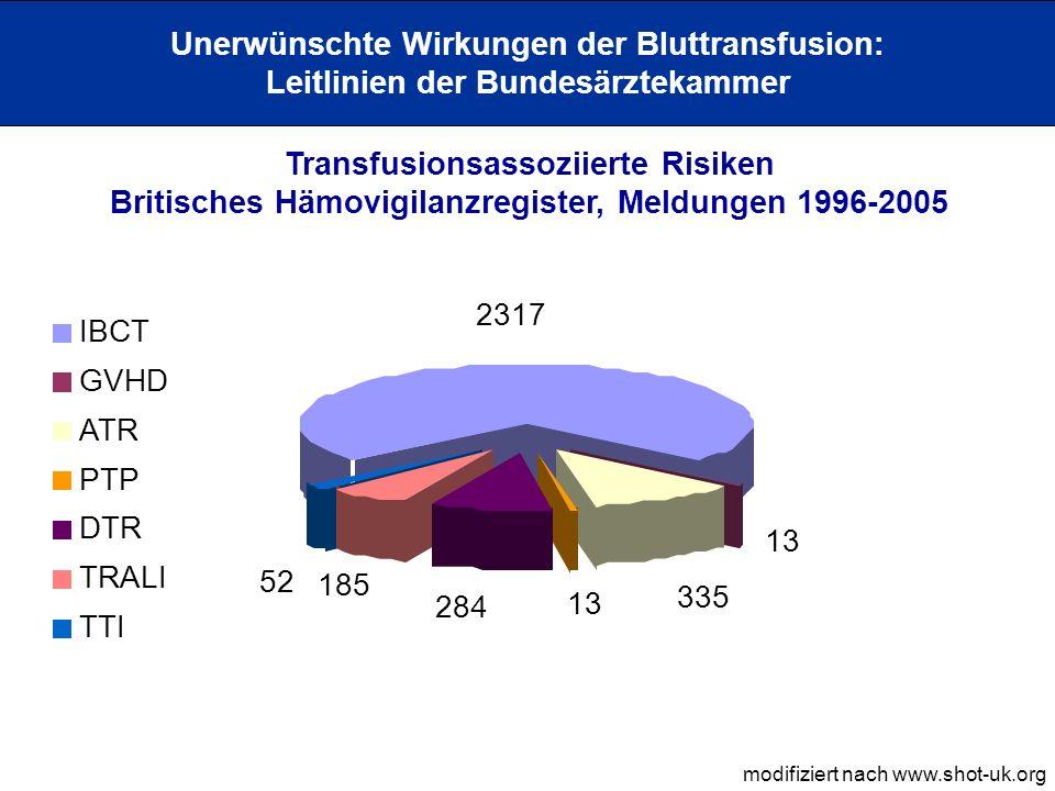 Unerwünschte Wirkungen der Bluttransfusion: Leitlinien der Bundesärztekammer Transfusionsassoziierte Risiken Britisches Hämovigilanzregister, Todesfälle 1996-2005 modifiziert nach www.shot-uk.org IBCT = 22 GVHD = 13 ATR =13 PTP = 2 DTR = 8 TRALI = 38 TTI = 9 Tödliche Reaktionen durch akute Nebenwirkungen = ca.