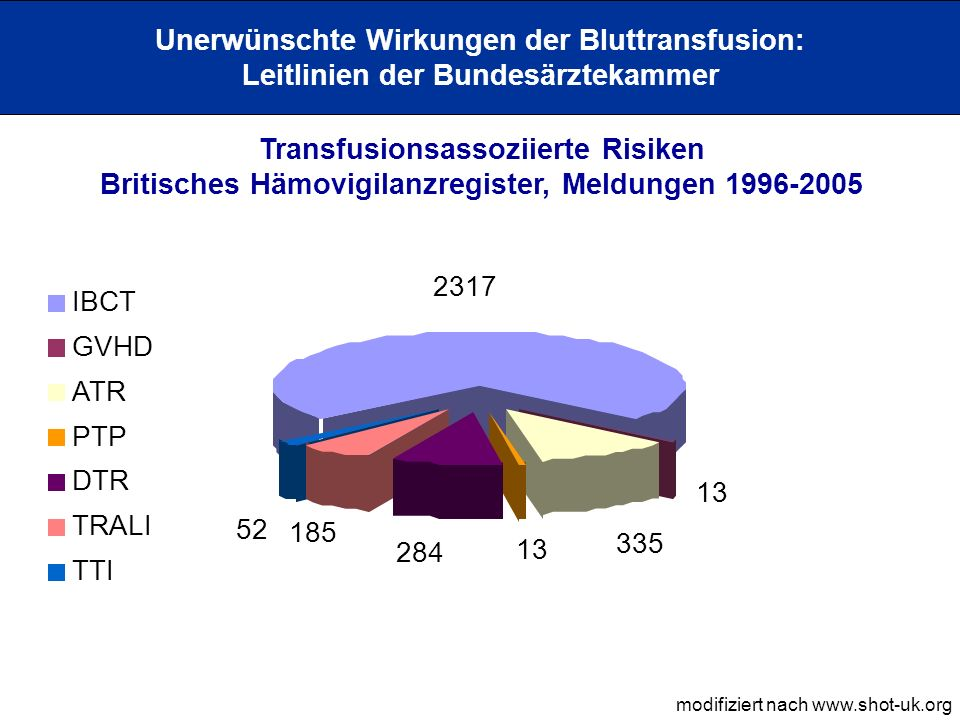 2317 335 13 284 52 13 185 IBCT GVHD ATR PTP DTR TRALI TTI Unerwünschte Wirkungen der Bluttransfusion: Leitlinien der Bundesärztekammer Transfusionsass