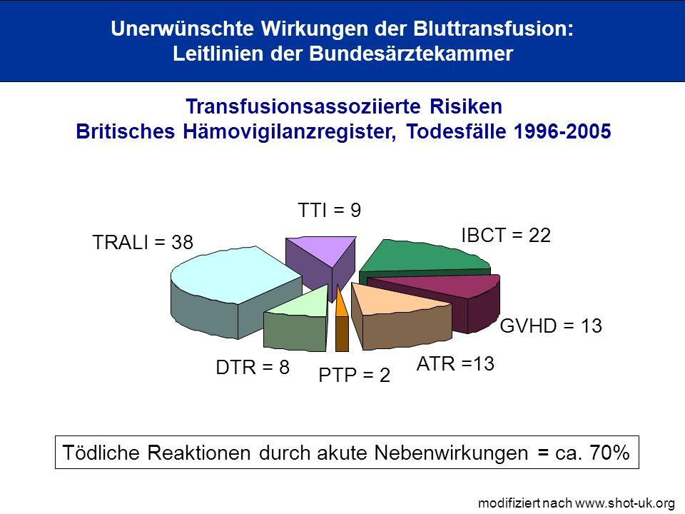 Unerwünschte Wirkungen der Bluttransfusion: Leitlinien der Bundesärztekammer Empfehlungen zur Bestrahlung zellulärer Blutkomponenten: besondere Erkrankungen Morbus Hodgkin (1C+); mindestens 12 tödliche Fälle, prospektive Analyse mit 2/53 ta-GvHD Non-Hodgkin-Lymphome (alle Stadien) (1C+); mindestens 17 Fälle einer ta-GvHD [Neue Indikation] Patienten mit Purin-Analoga (1C+); mindestens 9 Fälle unter Fludarabin und 1 Fall mit Cladribin