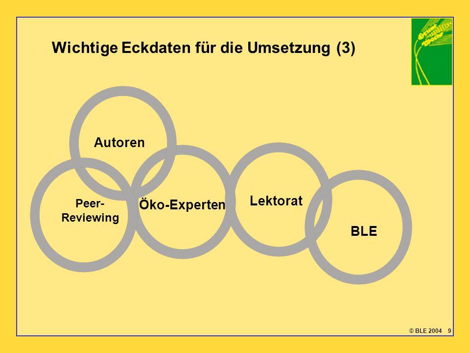 © BLE 2004 9 Öko-Experten Autoren Peer- Reviewing Lektorat BLE Wichtige Eckdaten für die Umsetzung (3)