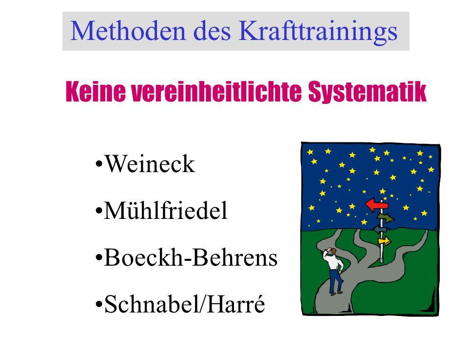 Methoden des Krafttrainings Keine vereinheitlichte Systematik Weineck Mühlfriedel Boeckh-Behrens Schnabel/Harré