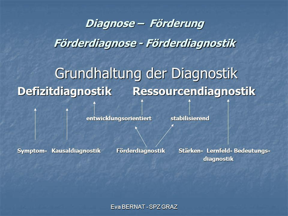 Eva BERNAT - SPZ GRAZ Diagnose – Förderung Förderdiagnose - Förderdiagnostik Individuelle Förderdiagnostik Individuelle Förderdiagnostik ERKLÄREN ERKLÄREN Entwicklungsverlauf, Anamnese Entwicklungsverlauf, Anamnese Was hat verstärkt, vermindert, gehemmt.