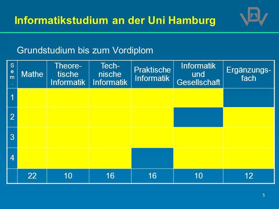 5 Informatikstudium an der Uni Hamburg Grundstudium bis zum Vordiplom Sem.Sem. Mathe Theore- tische Informatik Tech- nische Informatik Praktische Info