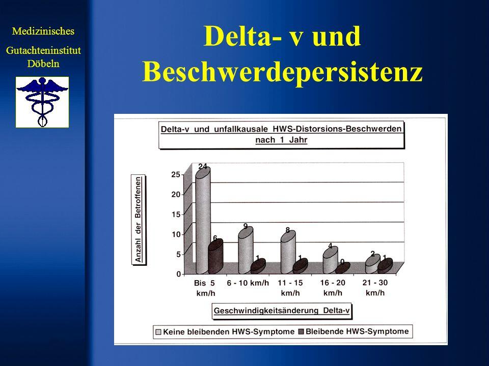 Delta- v und Beschwerdepersistenz Medizinisches Gutachteninstitut Döbeln