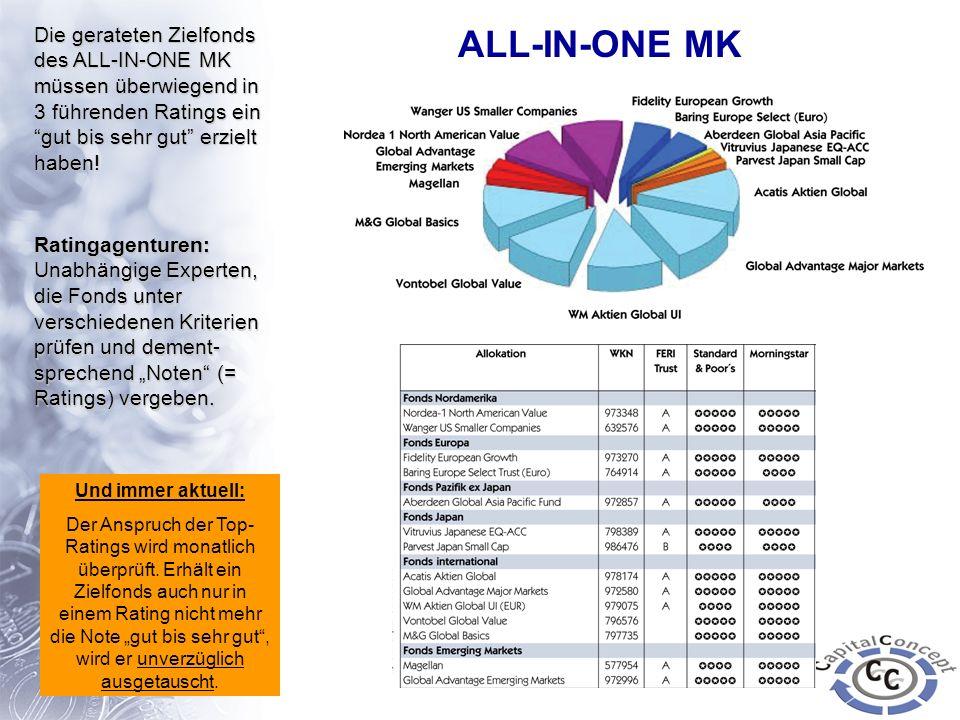 Die gerateten Zielfonds des ALL-IN-ONE MK müssen überwiegend in 3 führenden Ratings ein gut bis sehr gut erzielt haben! Und immer aktuell: Der Anspruc