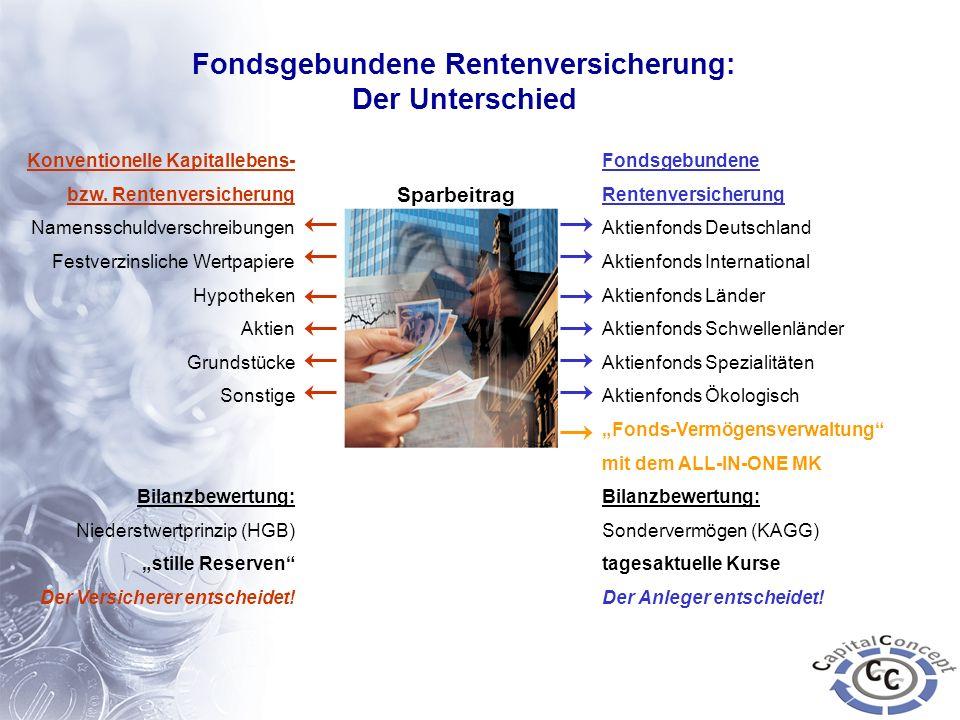 Fondsgebundene Rentenversicherung Aktienfonds Deutschland Aktienfonds International Aktienfonds Länder Aktienfonds Schwellenländer Aktienfonds Spezial