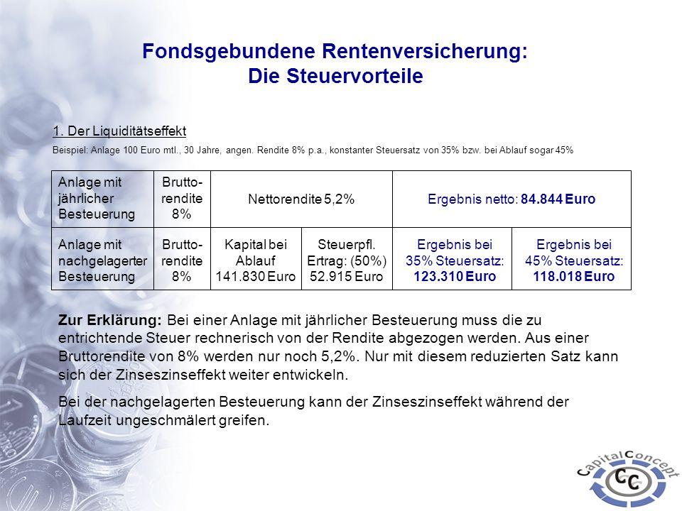 1. Der Liquiditätseffekt Beispiel: Anlage 100 Euro mtl., 30 Jahre, angen. Rendite 8% p.a., konstanter Steuersatz von 35% bzw. bei Ablauf sogar 45% Anl