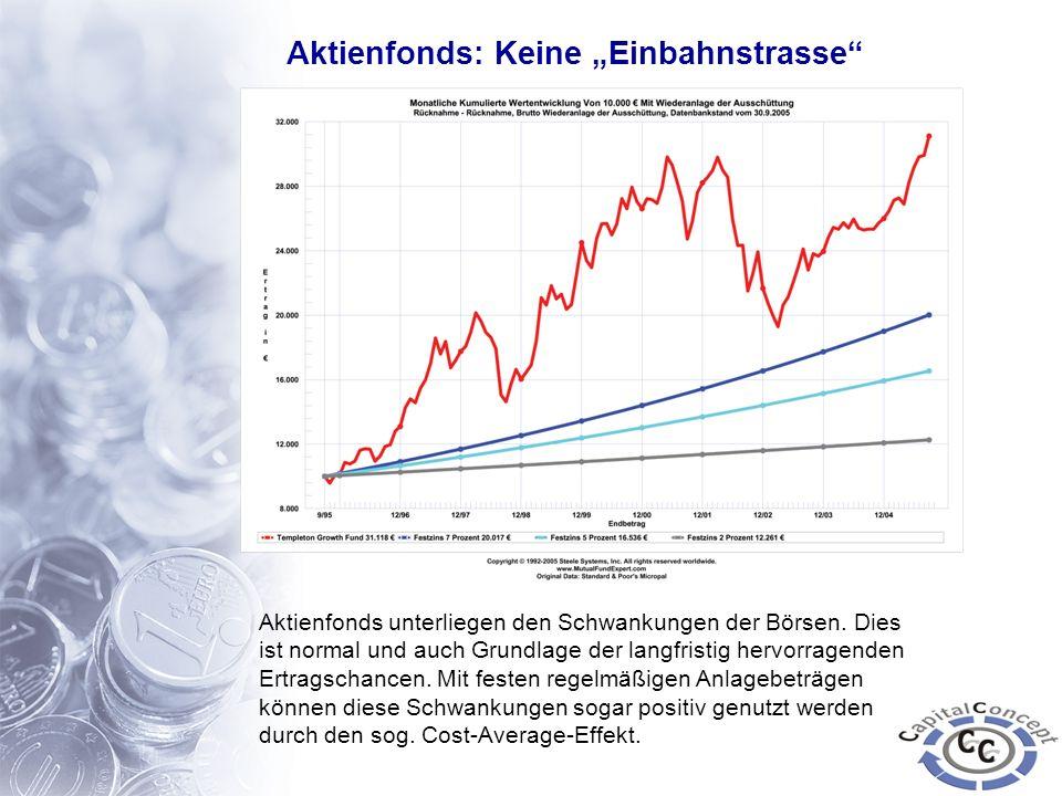 Aktienfonds: Keine Einbahnstrasse Aktienfonds unterliegen den Schwankungen der Börsen. Dies ist normal und auch Grundlage der langfristig hervorragend