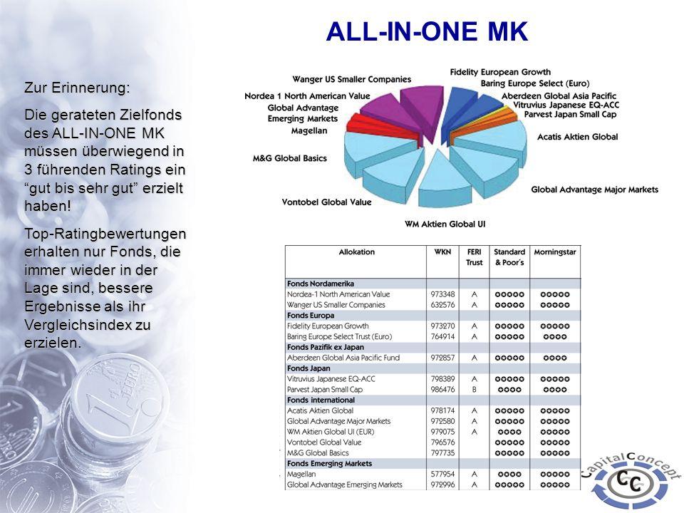 Zur Erinnerung: Die gerateten Zielfonds des ALL-IN-ONE MK müssen überwiegend in 3 führenden Ratings ein gut bis sehr gut erzielt haben! Top-Ratingbewe