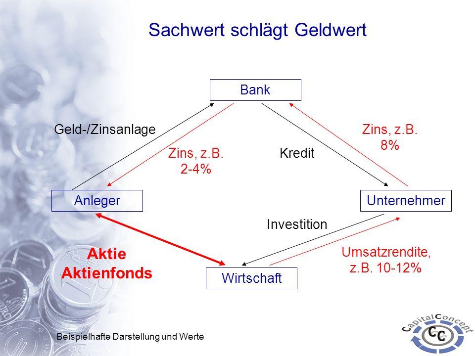 Sachwert schlägt Geldwert Anleger Bank Unternehmer Geld-/Zinsanlage Zins, z.B. 2-4% Kredit Wirtschaft Zins, z.B. 8% Investition Umsatzrendite, z.B. 10