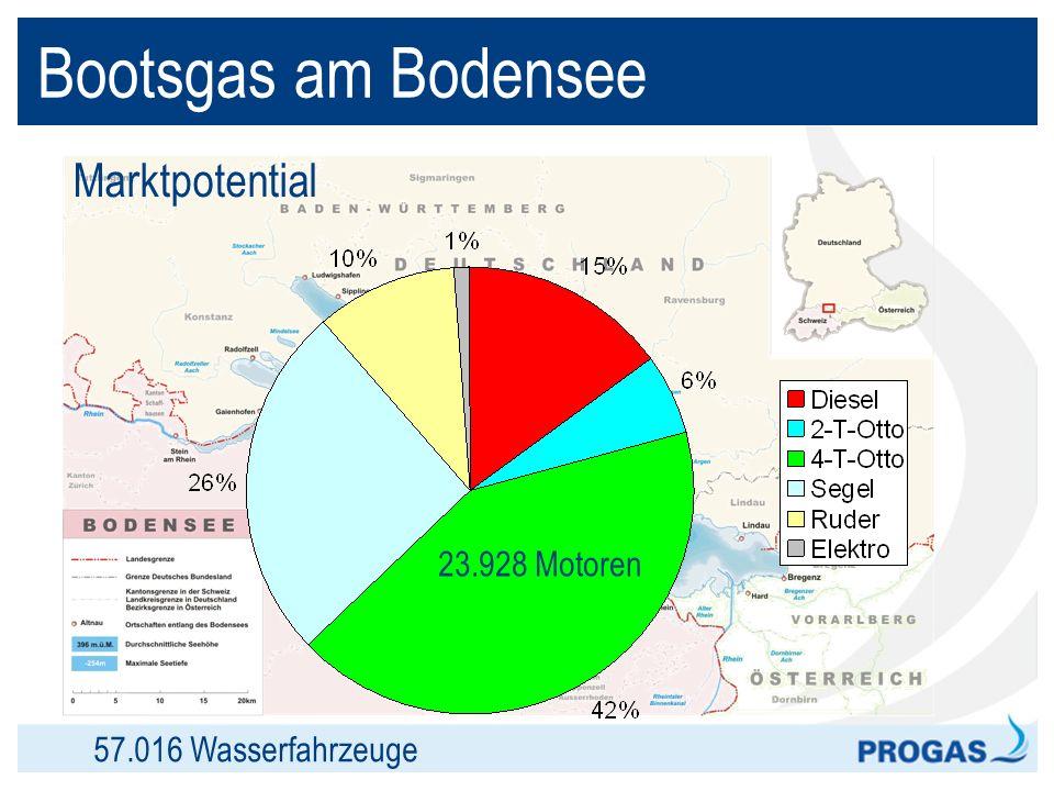 Bootsgas am Bodensee Marktpotential 23.928 Boote mit 4-T-Ottomotor 5.053 Motoren