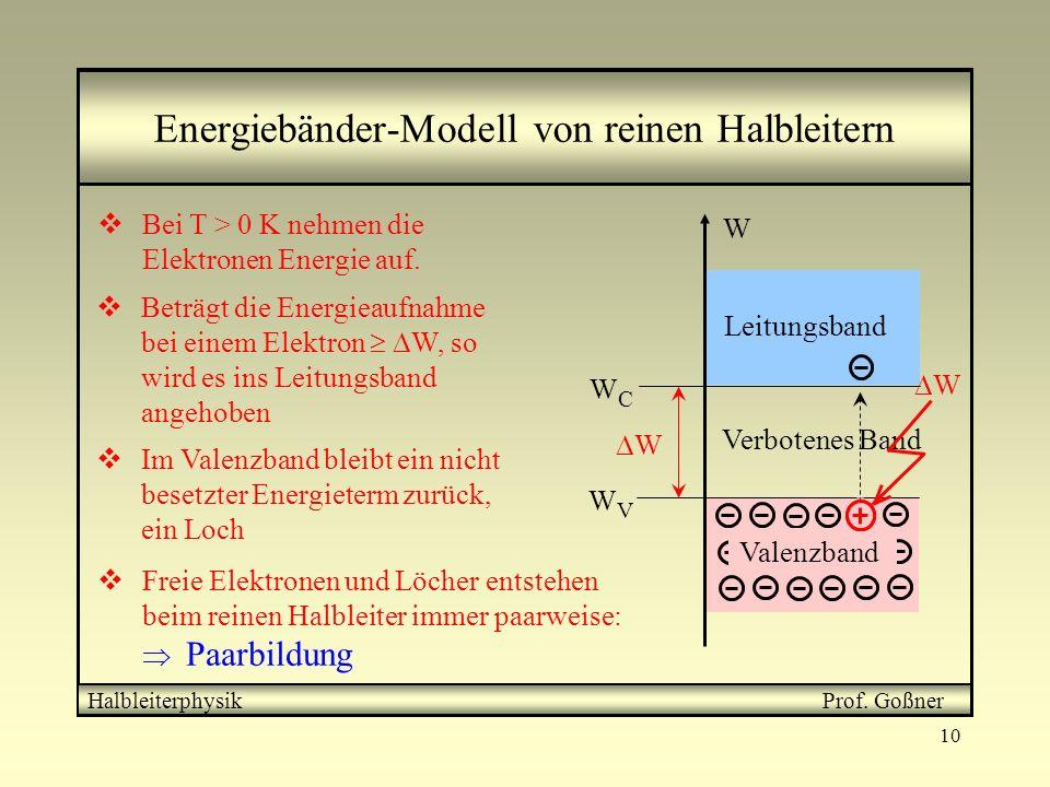 10 Energiebänder-Modell von reinen Halbleitern W Leitungsband Verbotenes Band WVWV WCWC W Valenzband Bei T > 0 K nehmen die Elektronen Energie auf. Be