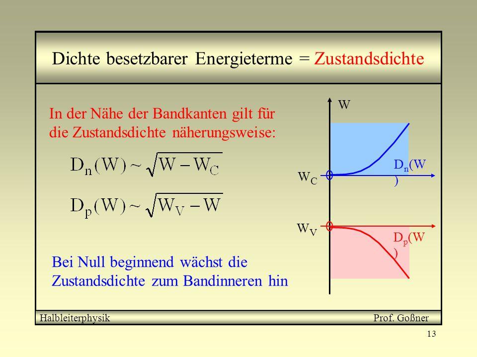 13 Dichte besetzbarer Energieterme = Zustandsdichte In der Nähe der Bandkanten gilt für die Zustandsdichte näherungsweise: Bei Null beginnend wächst d