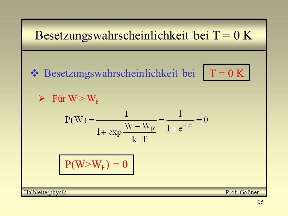 15 Besetzungswahrscheinlichkeit bei T = 0 K Besetzungswahrscheinlichkeit bei T = 0 K Für W > W F P(W>W F ) = 0 HalbleiterphysikProf. Goßner