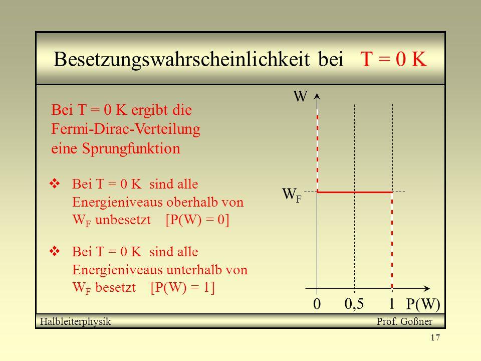 17 0 10,5 WFWF W P(W) Besetzungswahrscheinlichkeit bei T = 0 K Bei T = 0 K ergibt die Fermi-Dirac-Verteilung eine Sprungfunktion Bei T = 0 K sind alle