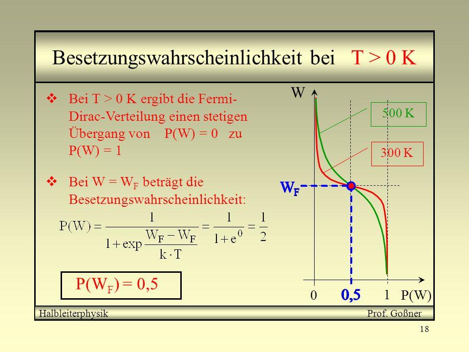 18 0 1 0,5 WFWF W P(W) 300 K 500 K Besetzungswahrscheinlichkeit bei T > 0 K Bei T > 0 K ergibt die Fermi- Dirac-Verteilung einen stetigen Übergang von
