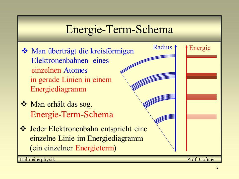 2 Energie-Term-Schema HalbleiterphysikProf. Goßner in gerade Linien in einem Energiediagramm Energie Man überträgt die kreisförmigen Elektronenbahnen