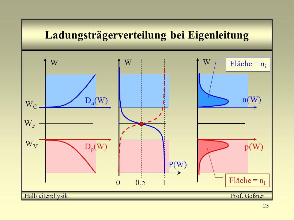 23 Ladungsträgerverteilung bei Eigenleitung = n(W) P(W) D n (W) Energieverteilung freier Elektronen HalbleiterphysikProf. Goßner Das Integral von n(W)