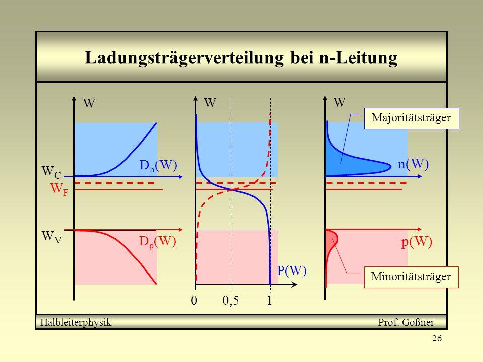26 Ladungsträgerverteilung bei n-Leitung Unterhalb der Leitbandkante treten Störterme auf Das Ferminiveau verschiebt sich in Richtung Leitungsband = n