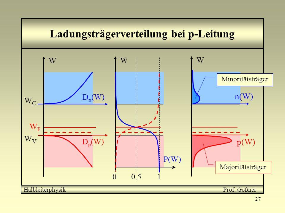 27 Ladungsträgerverteilung bei p-Leitung Oberhalb der Valenzbandkante treten Störterme auf Das Ferminiveau verschiebt sich in Richtung Valenzband = n(