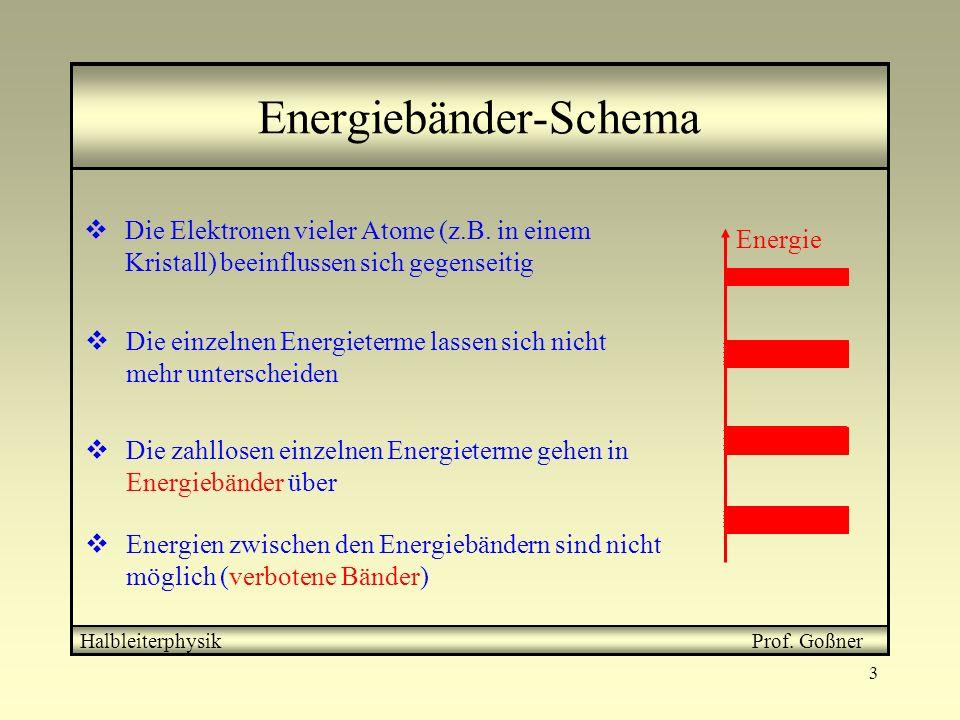 3 Energiebänder-Schema HalbleiterphysikProf. Goßner Die Elektronen vieler Atome (z.B. in einem Kristall) beeinflussen sich gegenseitig Die einzelnen E