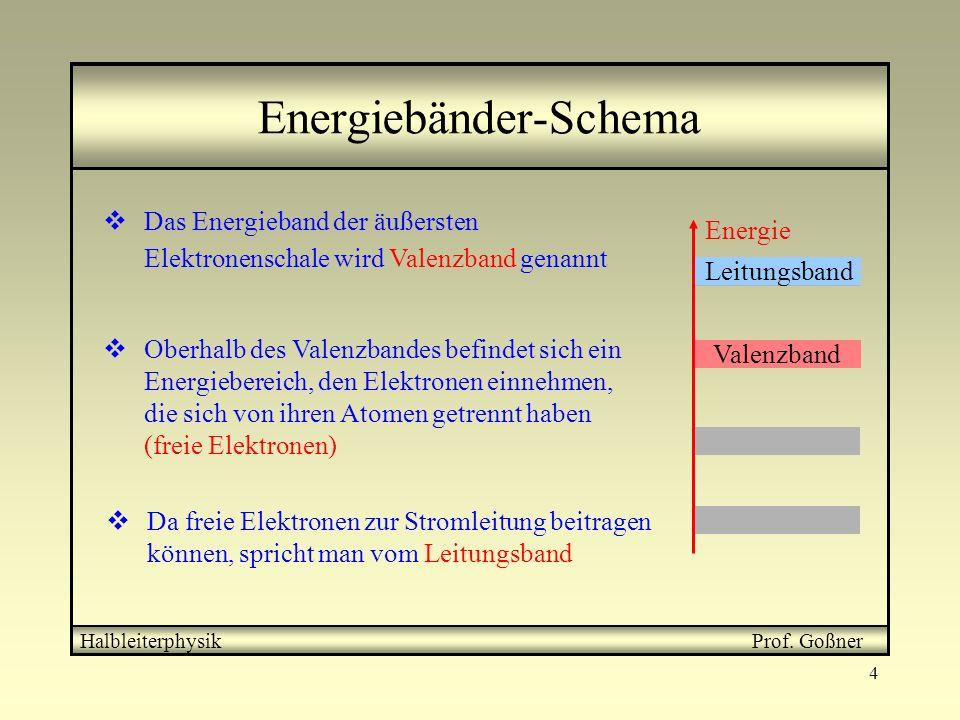 4 Energiebänder-Schema HalbleiterphysikProf. Goßner Energie Das Energieband der äußersten Elektronenschale wird Valenzband genannt Valenzband Oberhalb