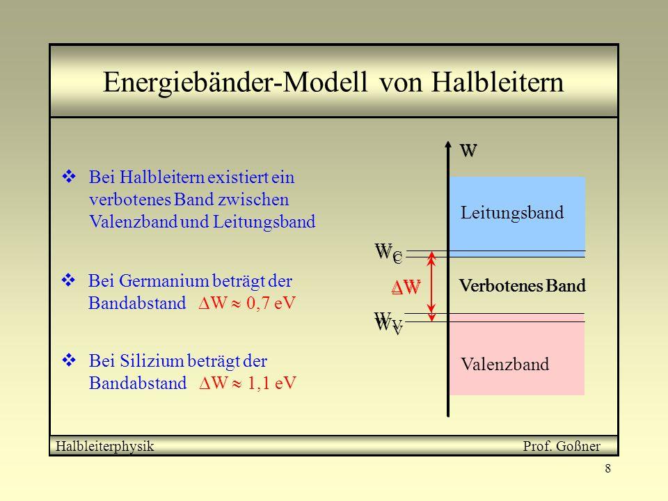 8 W W Leitungsband Valenzband Verbotenes Band WVWV WCWC Energiebänder-Modell von Halbleitern Bei Halbleitern existiert ein verbotenes Band zwischen Va