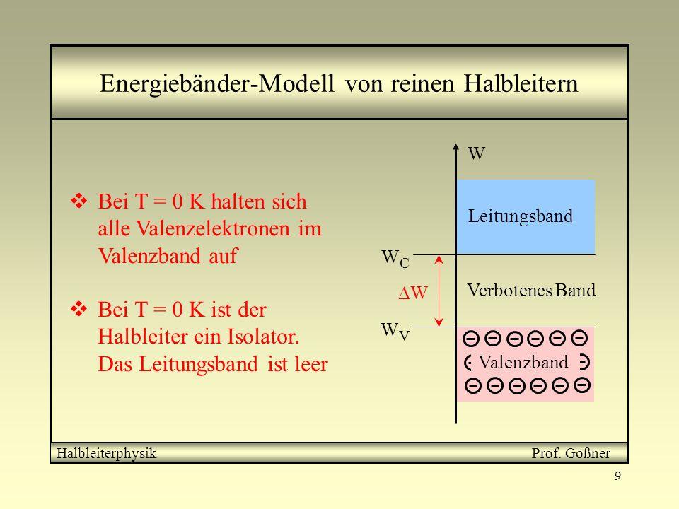 9 Energiebänder-Modell von reinen Halbleitern Bei T = 0 K halten sich alle Valenzelektronen im Valenzband auf Bei T = 0 K ist der Halbleiter ein Isola