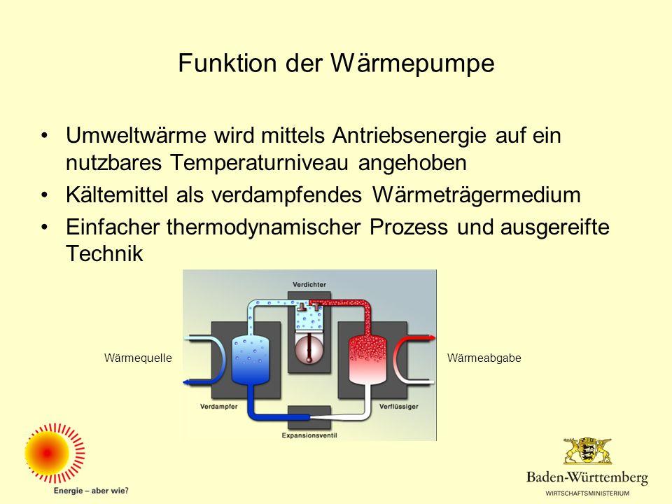 Funktion der Wärmepumpe Umweltwärme wird mittels Antriebsenergie auf ein nutzbares Temperaturniveau angehoben Kältemittel als verdampfendes Wärmeträge