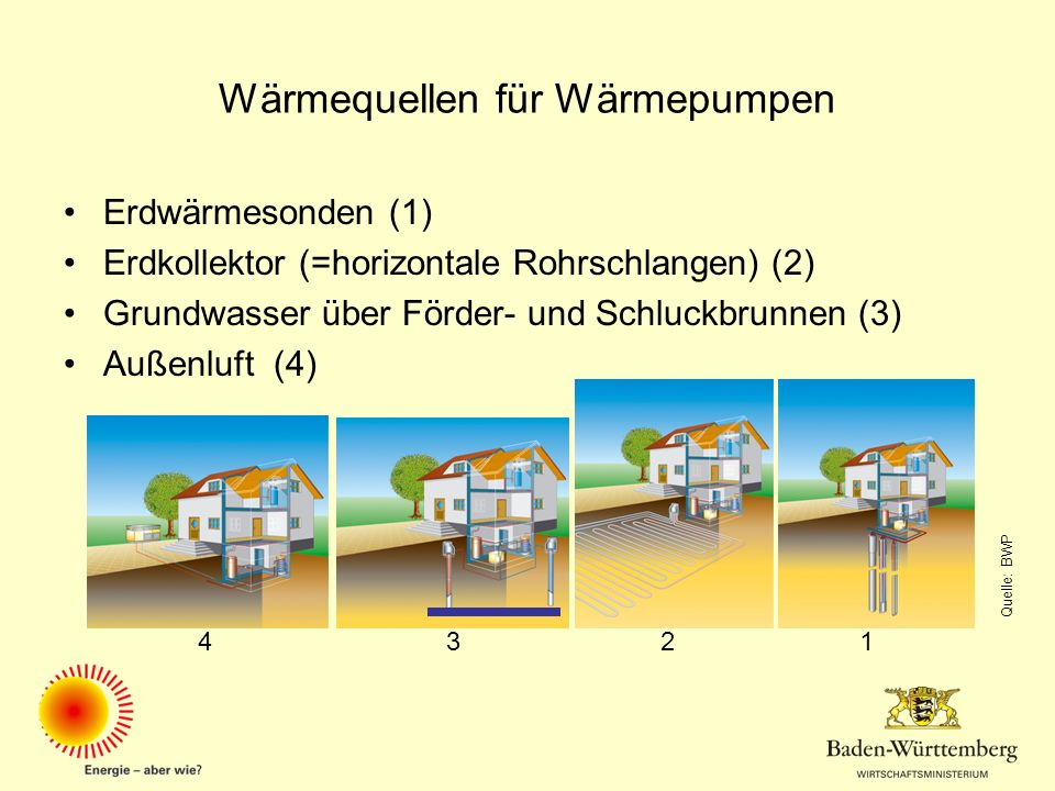 Wärmequellen für Wärmepumpen Erdwärmesonden (1) Erdkollektor (=horizontale Rohrschlangen) (2) Grundwasser über Förder- und Schluckbrunnen (3) Außenluf