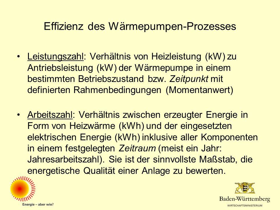 Effizienz des Wärmepumpen-Prozesses Leistungszahl: Verhältnis von Heizleistung (kW) zu Antriebsleistung (kW) der Wärmepumpe in einem bestimmten Betrie