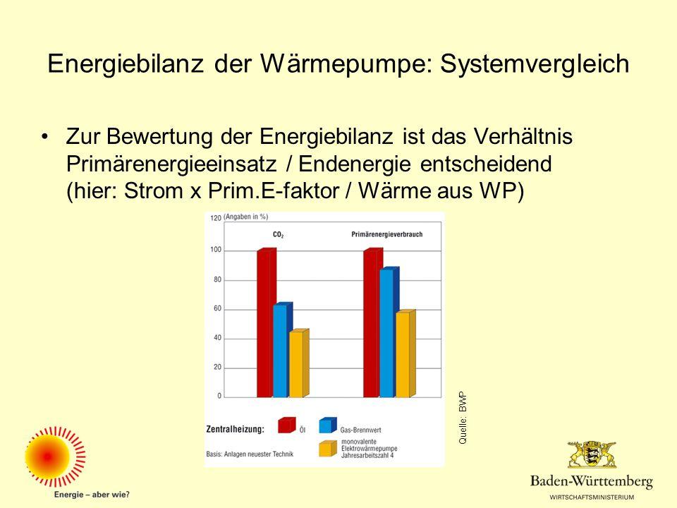 Energiebilanz der Wärmepumpe: Systemvergleich Zur Bewertung der Energiebilanz ist das Verhältnis Primärenergieeinsatz / Endenergie entscheidend (hier: