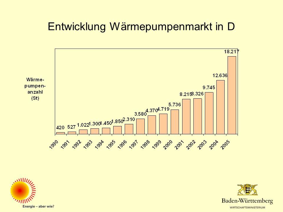 Entwicklung Wärmepumpenmarkt in D