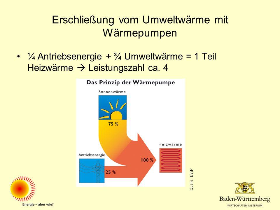 Erschließung vom Umweltwärme mit Wärmepumpen ¼ Antriebsenergie + ¾ Umweltwärme = 1 Teil Heizwärme Leistungszahl ca. 4 Quelle: BWP