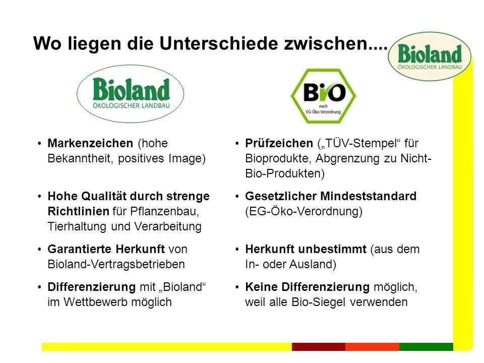 Markenzeichen (hohe Bekanntheit, positives Image) Hohe Qualität durch strenge Richtlinien für Pflanzenbau, Tierhaltung und Verarbeitung Garantierte He