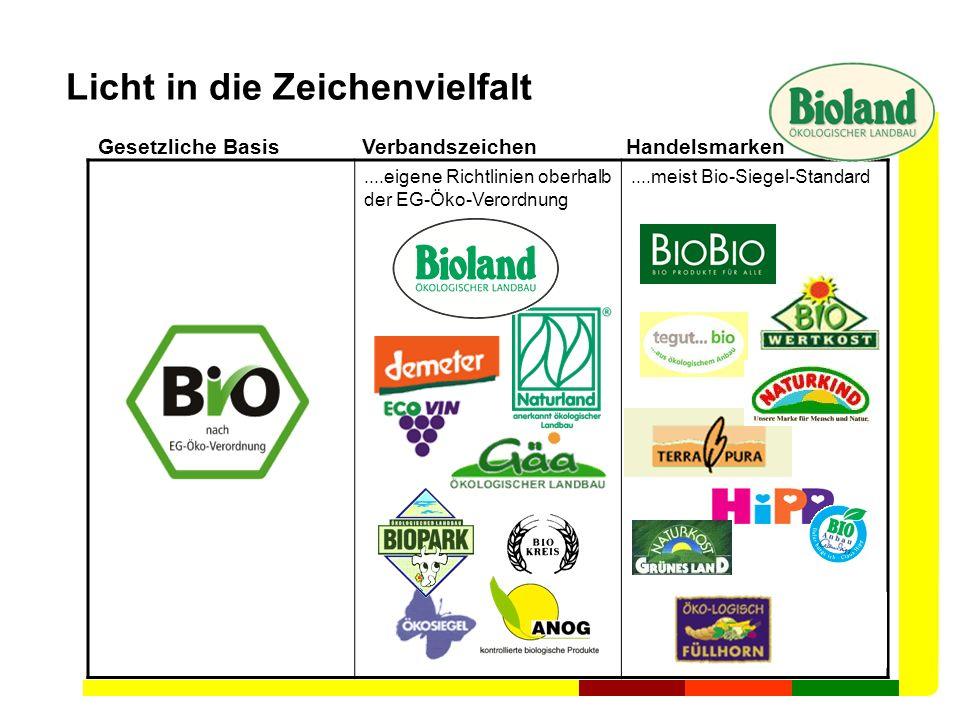 Licht in die Zeichenvielfalt....eigene Richtlinien oberhalb der EG-Öko-Verordnung....meist Bio-Siegel-Standard Bioland- Verband VerbandszeichenHandels