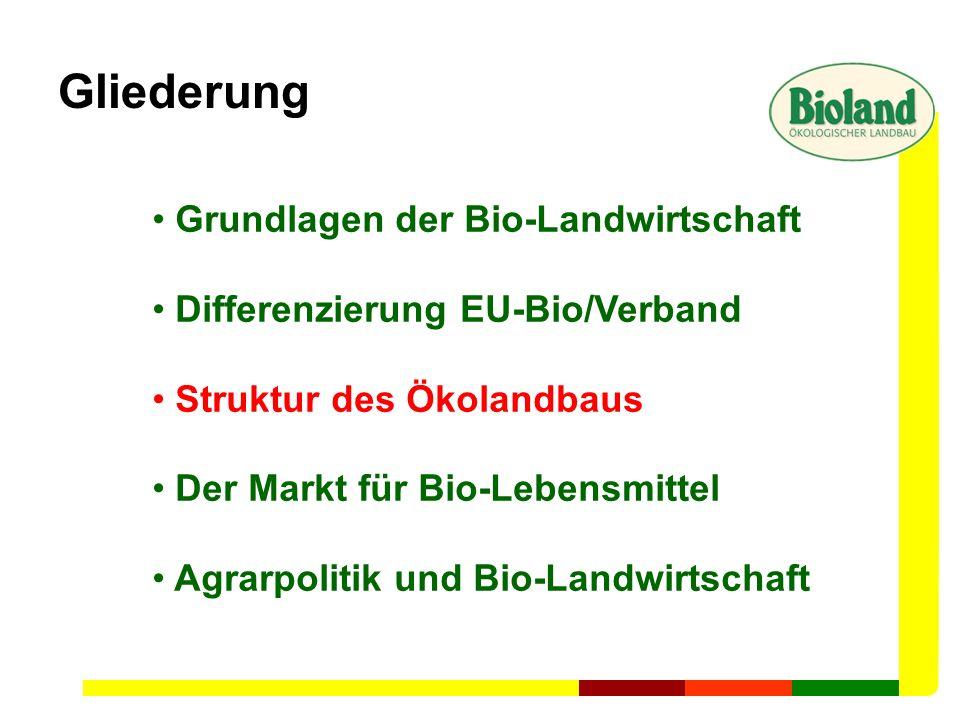 Gliederung Grundlagen der Bio-Landwirtschaft Differenzierung EU-Bio/Verband Struktur des Ökolandbaus Der Markt für Bio-Lebensmittel Agrarpolitik und B