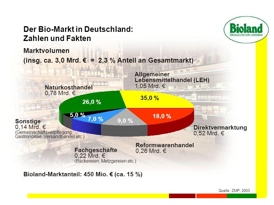 Der Bio-Markt in Deutschland: Zahlen und Fakten Marktvolumen (insg. ca. 3,0 Mrd. = 2,3 % Anteil an Gesamtmarkt) Quelle: ZMP, 2003 Naturkosthandel 0,78