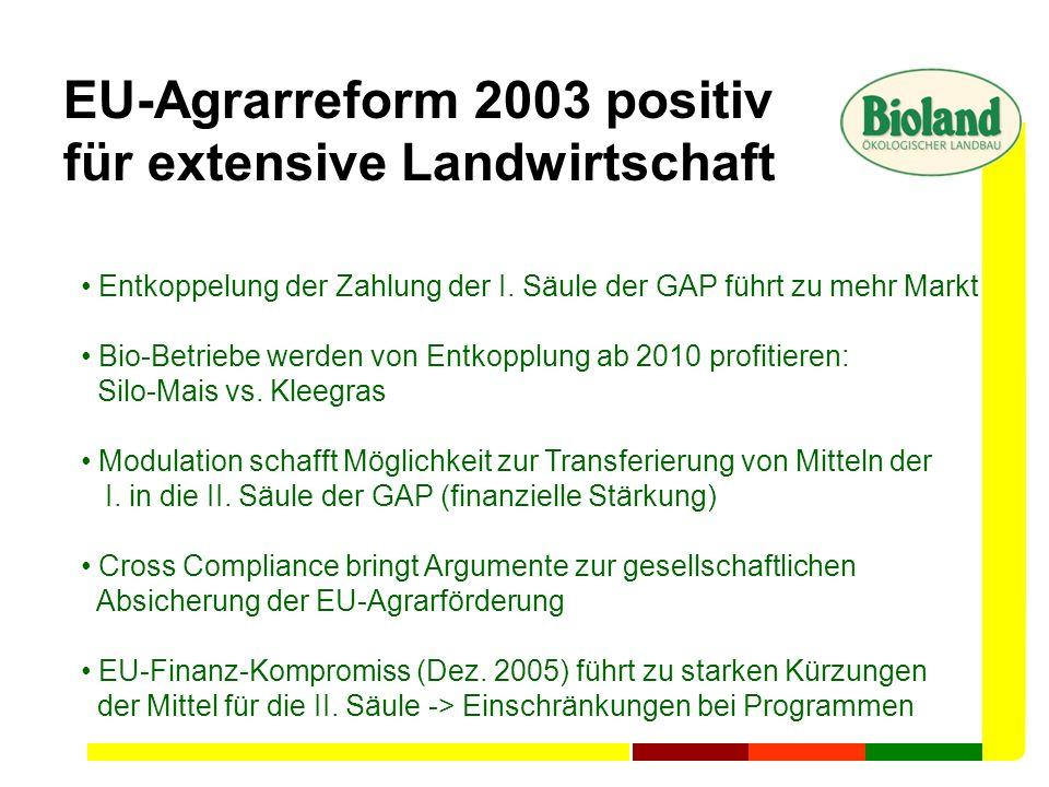 EU-Agrarreform 2003 positiv für extensive Landwirtschaft Entkoppelung der Zahlung der I. Säule der GAP führt zu mehr Markt Bio-Betriebe werden von Ent