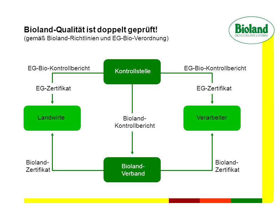 Bioland-Qualität ist doppelt geprüft! (gemäß Bioland-Richtlinien und EG-Bio-Verordnung) Kontrollstelle Bioland- Verband VerarbeiterLandwirte Bioland-