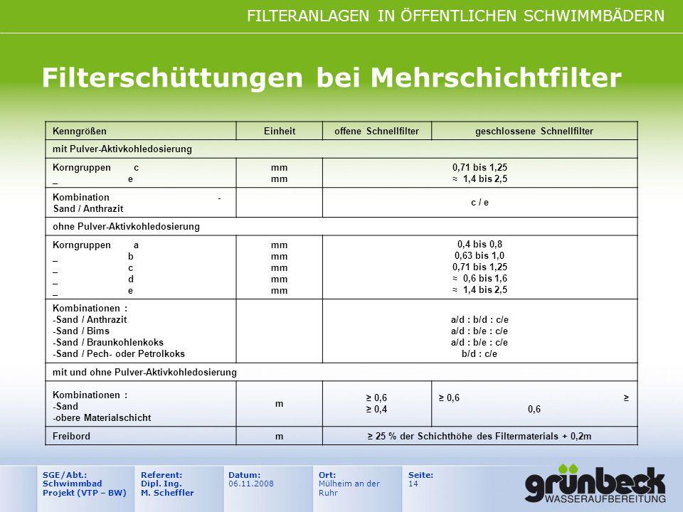 FILTERANLAGEN IN ÖFFENTLICHEN SCHWIMMBÄDERN Datum: 06.11.2008 Ort: Mülheim an der Ruhr Seite: 14 Referent: Dipl. Ing. M. Scheffler SGE/Abt.: Schwimmba