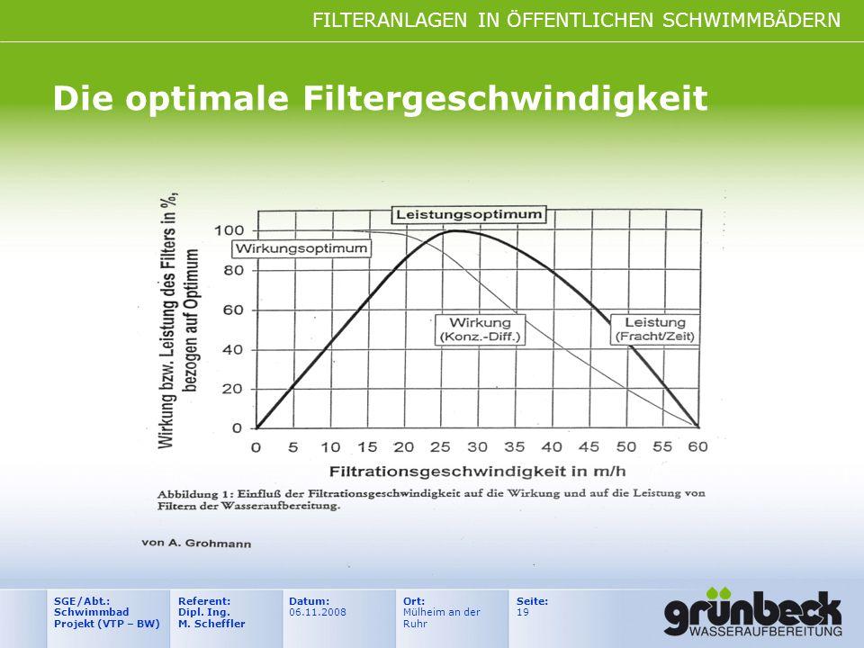 FILTERANLAGEN IN ÖFFENTLICHEN SCHWIMMBÄDERN Datum: 06.11.2008 Ort: Mülheim an der Ruhr Seite: 19 Referent: Dipl. Ing. M. Scheffler SGE/Abt.: Schwimmba