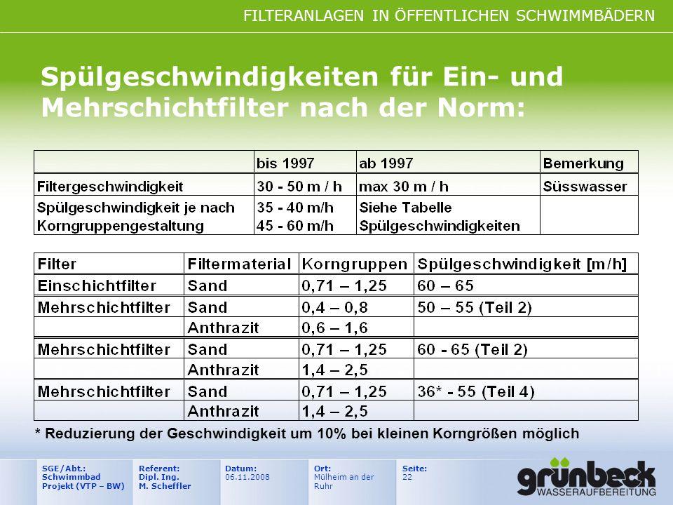 FILTERANLAGEN IN ÖFFENTLICHEN SCHWIMMBÄDERN Datum: 06.11.2008 Ort: Mülheim an der Ruhr Seite: 22 Referent: Dipl. Ing. M. Scheffler SGE/Abt.: Schwimmba