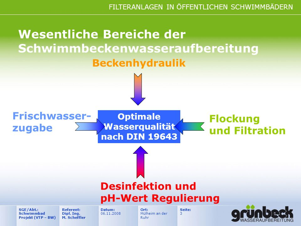 FILTERANLAGEN IN ÖFFENTLICHEN SCHWIMMBÄDERN Datum: 06.11.2008 Ort: Mülheim an der Ruhr Seite: 3 Referent: Dipl. Ing. M. Scheffler SGE/Abt.: Schwimmbad