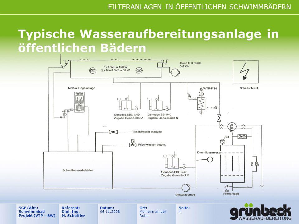 FILTERANLAGEN IN ÖFFENTLICHEN SCHWIMMBÄDERN Datum: 06.11.2008 Ort: Mülheim an der Ruhr Seite: 4 Referent: Dipl. Ing. M. Scheffler SGE/Abt.: Schwimmbad