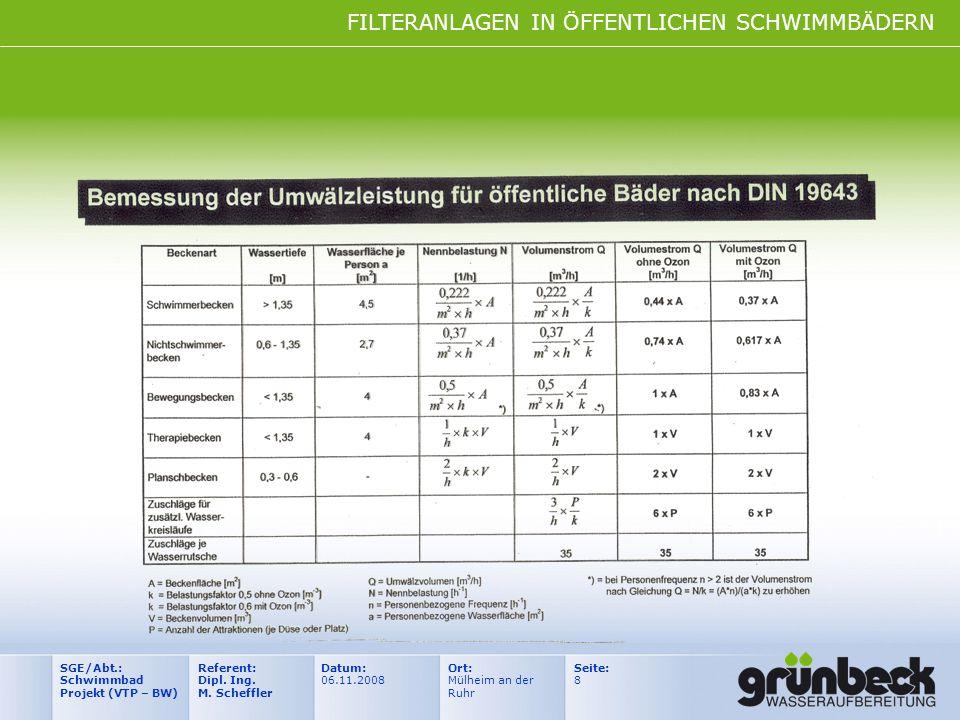 FILTERANLAGEN IN ÖFFENTLICHEN SCHWIMMBÄDERN Datum: 06.11.2008 Ort: Mülheim an der Ruhr Seite: 8 Referent: Dipl. Ing. M. Scheffler SGE/Abt.: Schwimmbad