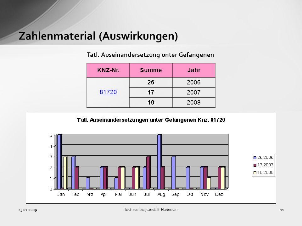 23.01.2009Justizvollzugsanstalt Hannover11 Zahlenmaterial (Auswirkungen) KNZ-Nr.SummeJahr 81720 262006 172007 102008 Tätl. Auseinandersetzung unter Ge